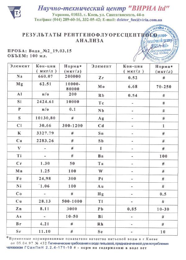 Результаты анализа воды  Водопроводная вода: